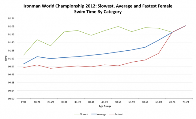 Ironman World Championship 2012: Female Swim Performance by Age Category