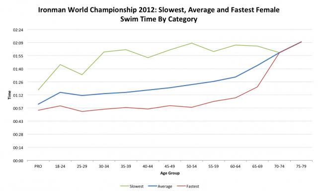 Ironman World Championship 2012: Female Swim Performance by Age Category