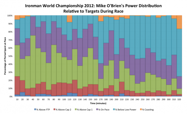Ironman World Championship 2012: Mike O'Brien's Power distribution during the bike