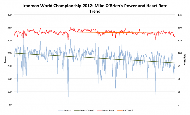 Ironman World Championship 2012: Mike O'Brien's Power and HR data from the bike