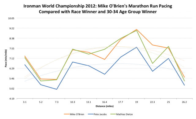 Ironman World Championship 2012: Mike O'Brien's Run pacing during the marathon
