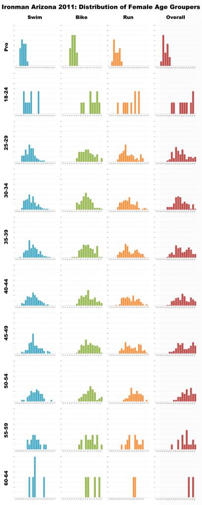 Ironman Arizona 2011: Distribution of Female Athletes by Division