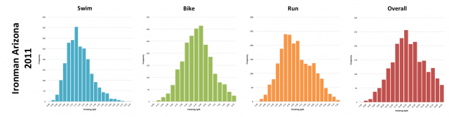 Ironman Arizona 2011: Distribution of athlete finishing times by discipline and overall