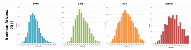 Ironman Arizona 2012: Distributions of finishing times and splits for all athletes