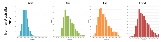 Ironman Australia 2012: Distribution of athlete finishing times by discipline and overall