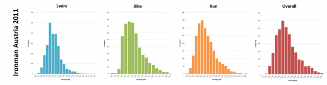 Ironman Austria 2011: Distribution of athlete finishing times by discipline and overall