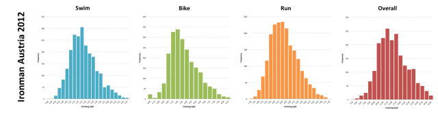 Ironman Austria 2012: Distribution of athlete finishing times by discipline and overall