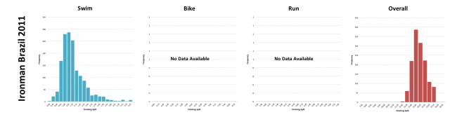 Ironman Brazil 2011: Distribution of athlete finishing times by discipline and overall