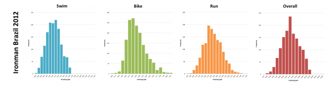 Ironman Brazil 2012: Distribution of athlete finishing times by discipline and overall