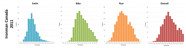 Ironman Canada 2011: Distribution of athlete finishing times by discipline and overall