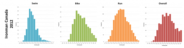 Ironman Canada 2012: Distribution of athlete finishing times by discipline and overall
