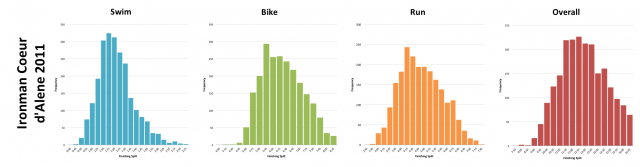 Ironman Coeur d'Alene 2011: Distribution of athlete finishing times by discipline and overall