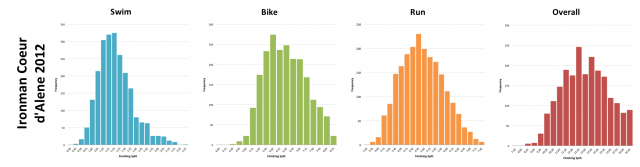 Ironman Coeur d'Alene 2012: Distribution of athlete finishing times by discipline and overall