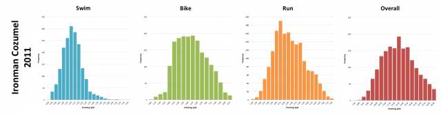 Ironman Cozumel 2011: Distribution of athlete finishing times by discipline and overall