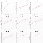 Ironman Cozumel: Charts of average, minimum and maximum finishing times for female age group positions
