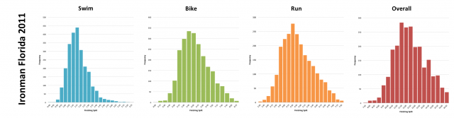 Ironman Florida 2011: Distribution of athlete finishing times by discipline and overall