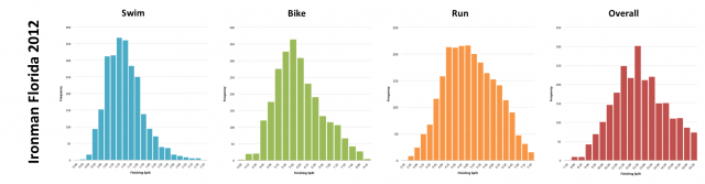 Ironman Florida 2012: Distribution of athlete finishing times by discipline and overall