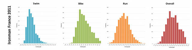 Ironman France 2011: Distribution of athlete finishing times by discipline and overall