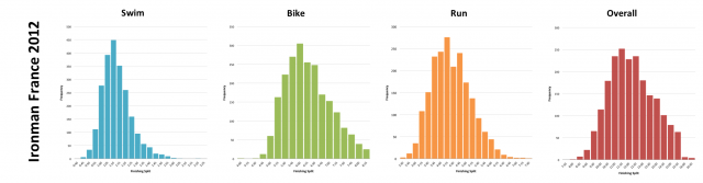 Ironman France 2012: Distribution of athlete finishing times by discipline and overall