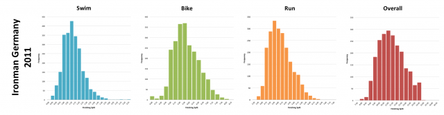 Ironman Germany 2011: Distribution of athlete finishing times by discipline and overall
