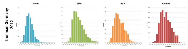 Ironman Germany 2012: Distribution of athlete finishing times by discipline and overall