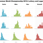 Lottery, Legacy and Qualifiers at the Ironman World Championship 2012