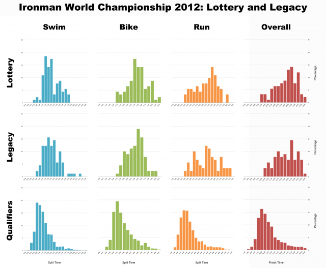 Ironman World Championship 2012: Lottery, Legacy and Qualifiers compared