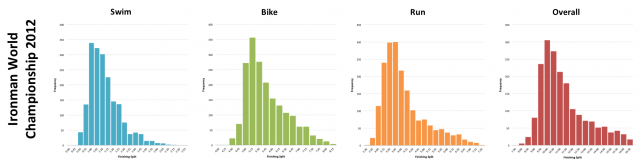 Ironman World Championship 2012: Distribution of athlete finishing times by discipline and overall