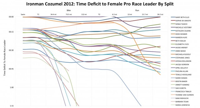 Ironman Cozumel 2012: Performance of the Female Pros
