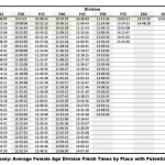 Ironman Germany: Average finishing times by female age divisions