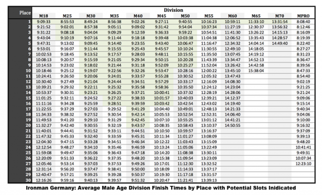 Ironman Germany: Average finishing times by male age divisions