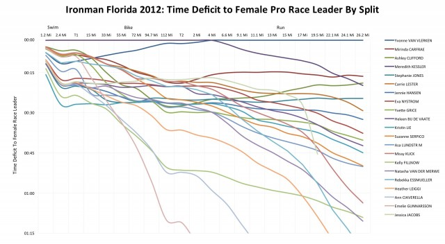 Ironman Florida 2012: Female Pro Performance Relative to Race Leader