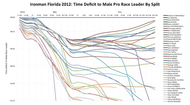 Ironman Florida 2012: Male Pro Performance Relative to Race Leader