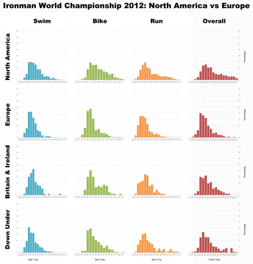 Ironman World Championship 2012: North America vs Europe (and others)