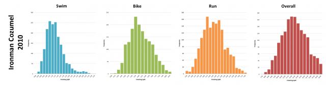Ironman Cozumel 2010: Distribution of Finishing Times and Splits