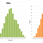 Ironman Cozumel 2012: Distribution of Finishing Times and Splits