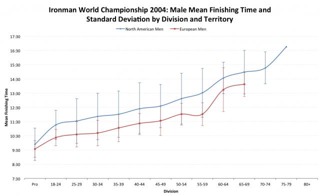 Ironman World Championship 2004: European versus North American Average Male Finisher Times