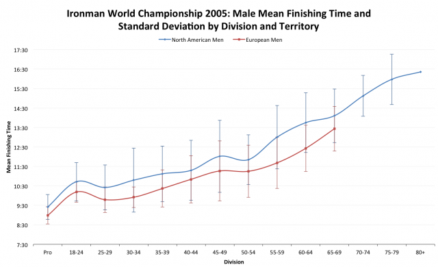 Ironman World Championship 2005: European versus North American Average Male Finisher Times