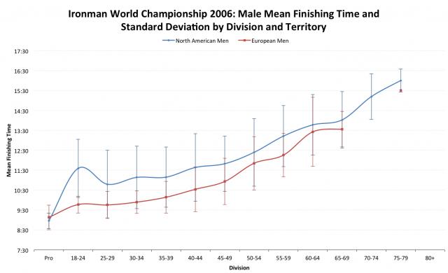 Ironman World Championship 2006: European versus North American Average Male Finisher Times