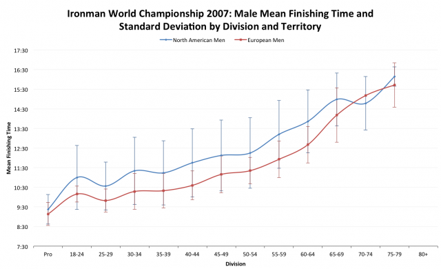 Ironman World Championship 2007: European versus North American Average Male Finisher Times
