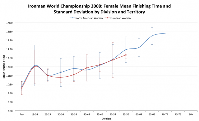 Ironman World Championship 2008: European versus North American Average Female Finisher Times