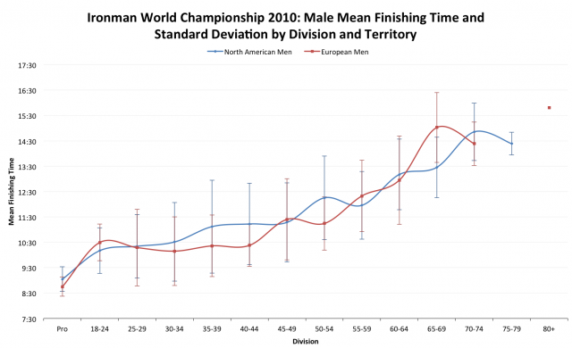 Ironman World Championship 2010: European versus North American Average Male Finisher Times