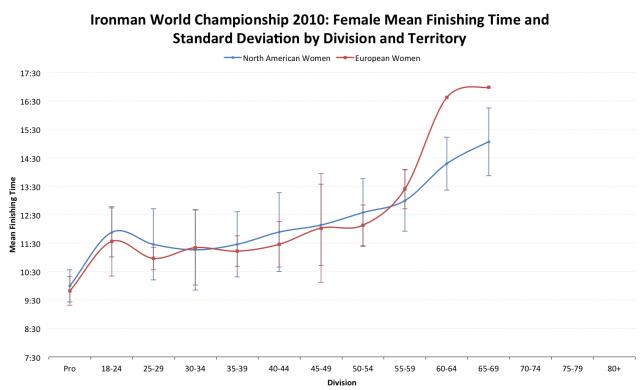 Ironman World Championship 2010: European versus North American Average Female Finisher Times