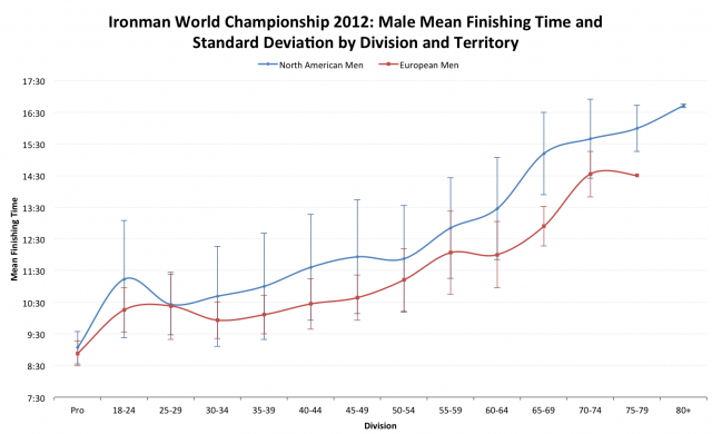 Ironman World Championship 2012: European versus North American Average Male Finisher Times