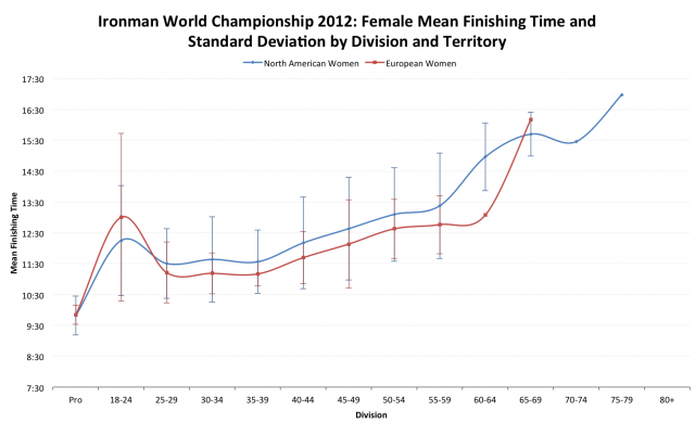 Ironman World Championship 2012: European versus North American Average Female Finisher Times