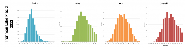 Ironman Lake Placid 2012: Distribution of athlete finishing times by discipline and overall