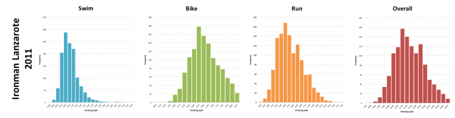 Ironman Lanzarote 2011: Distribution of athlete finishing times by discipline and overall