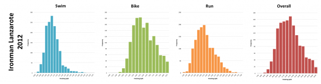 Ironman Lanzarote 2012: Distribution of athlete finishing times by discipline and overall
