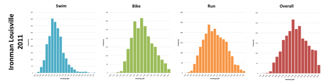 Ironman Louisville 2011: Distribution of athlete finishing times by discipline and overall
