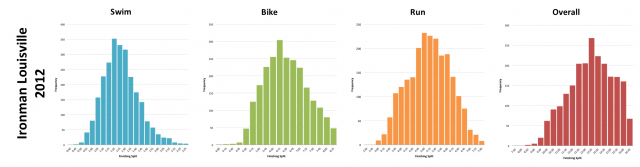 Ironman Louisville 2012: Distribution of athlete finishing times by discipline and overall